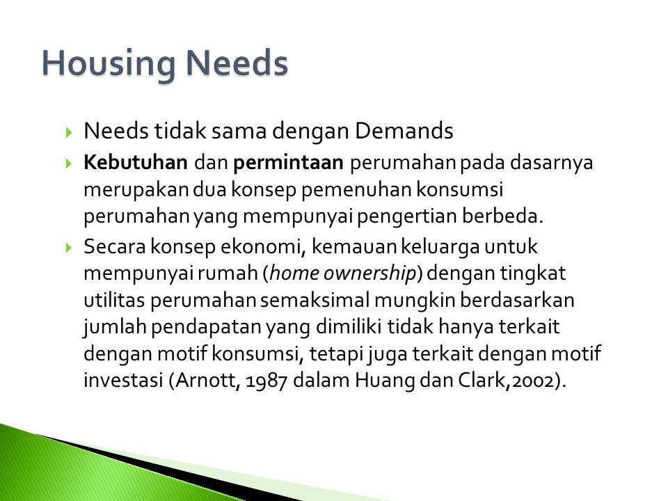 Housing Needs 1111 Needs tidak sama dengan Demands