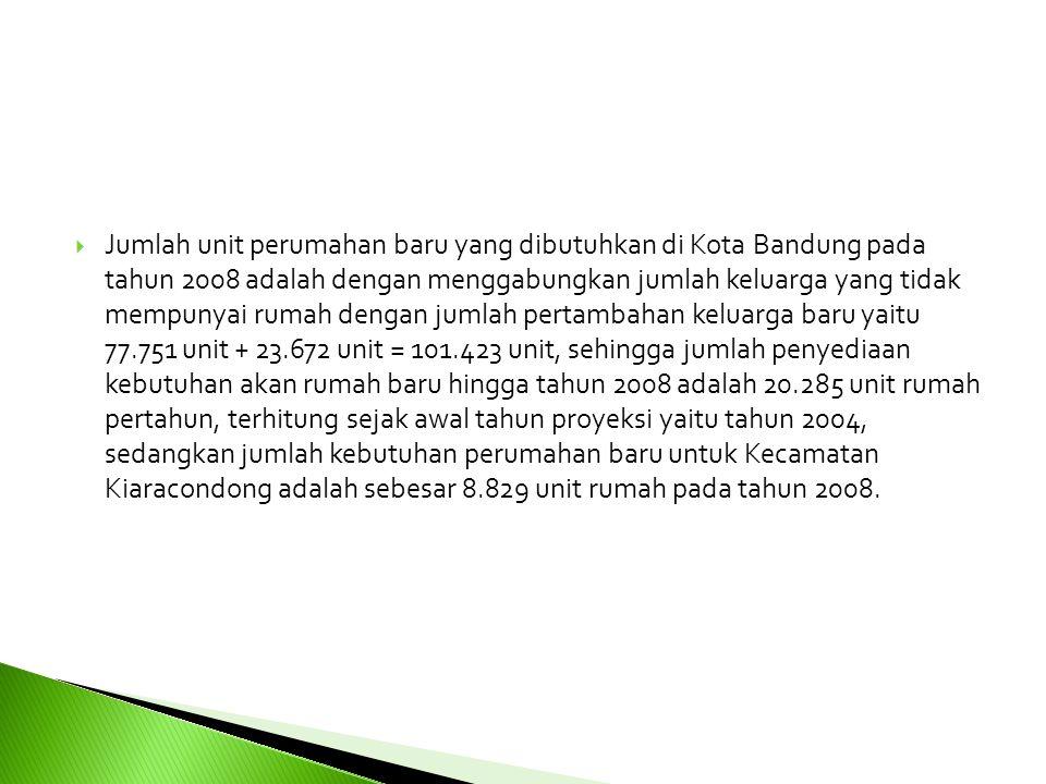 Jumlah unit perumahan baru yang dibutuhkan di Kota Bandung pada tahun 2008 adalah dengan menggabungkan jumlah keluarga yang tidak mempunyai rumah dengan jumlah pertambahan keluarga baru yaitu 77.751 unit + 23.672 unit = 101.423 unit, sehingga jumlah penyediaan kebutuhan akan rumah baru hingga tahun 2008 adalah 20.285 unit rumah pertahun, terhitung sejak awal tahun proyeksi yaitu tahun 2004, sedangkan jumlah kebutuhan perumahan baru untuk Kecamatan Kiaracondong adalah sebesar 8.829 unit rumah pada tahun 2008.