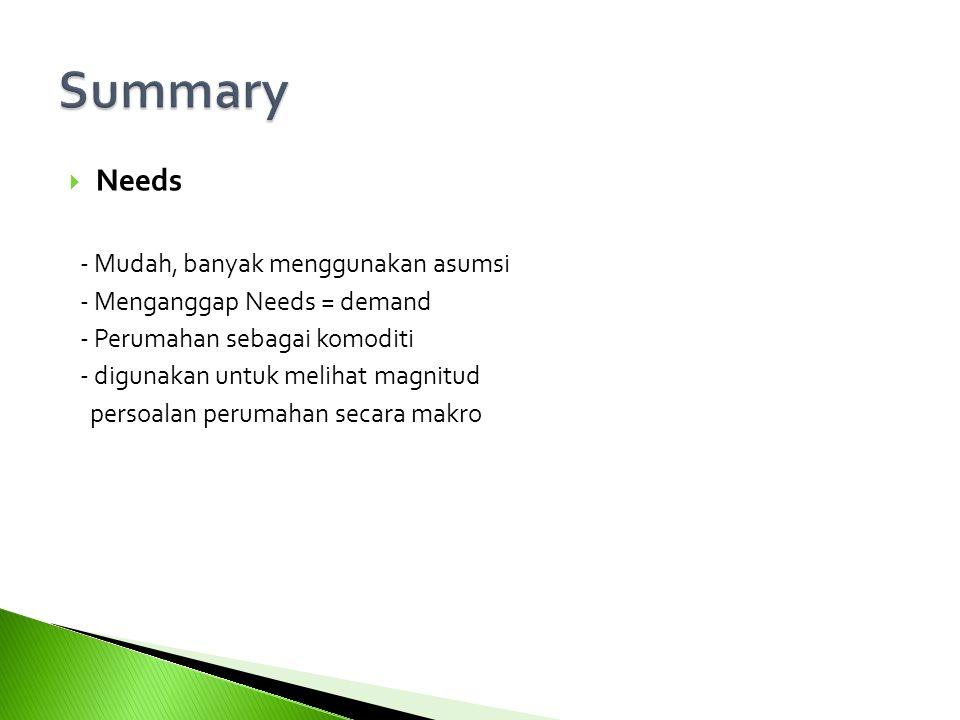 Summary 30 Needs - Mudah, banyak menggunakan asumsi