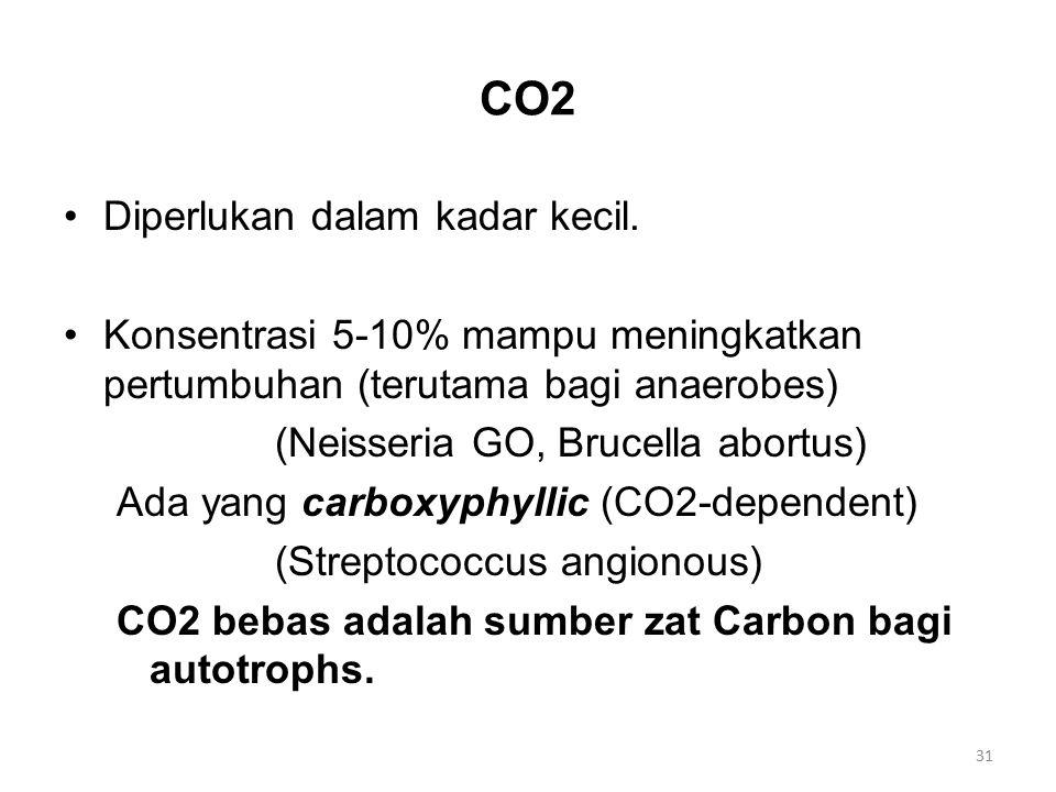 CO2 Diperlukan dalam kadar kecil.