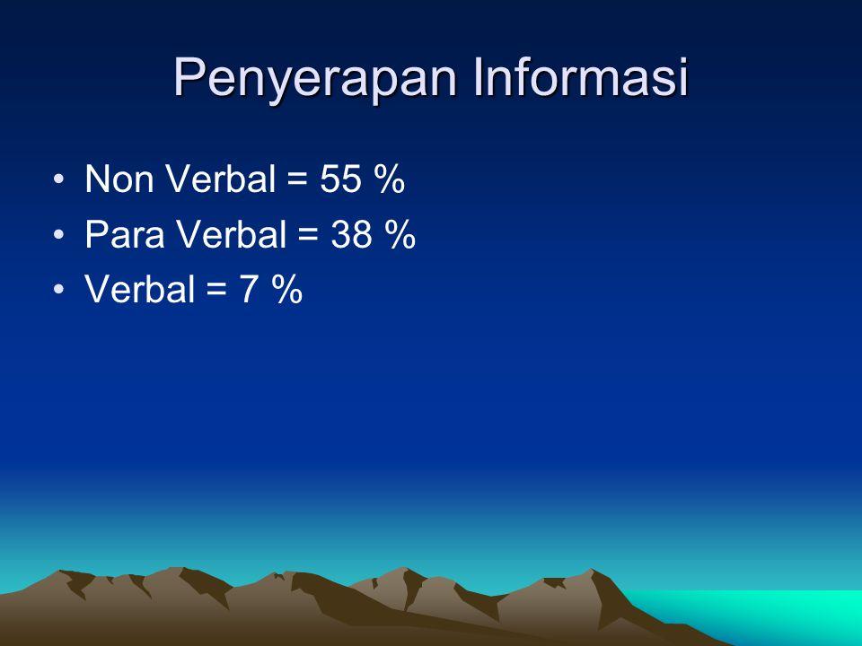 Penyerapan Informasi Non Verbal = 55 % Para Verbal = 38 % Verbal = 7 %
