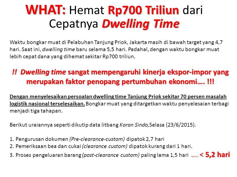WHAT: Hemat Rp700 Triliun dari Cepatnya Dwelling Time