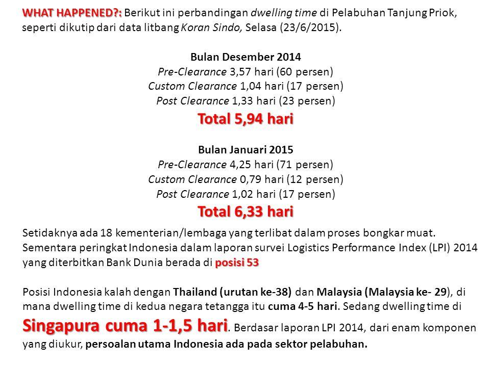 WHAT HAPPENED : Berikut ini perbandingan dwelling time di Pelabuhan Tanjung Priok, seperti dikutip dari data litbang Koran Sindo, Selasa (23/6/2015).