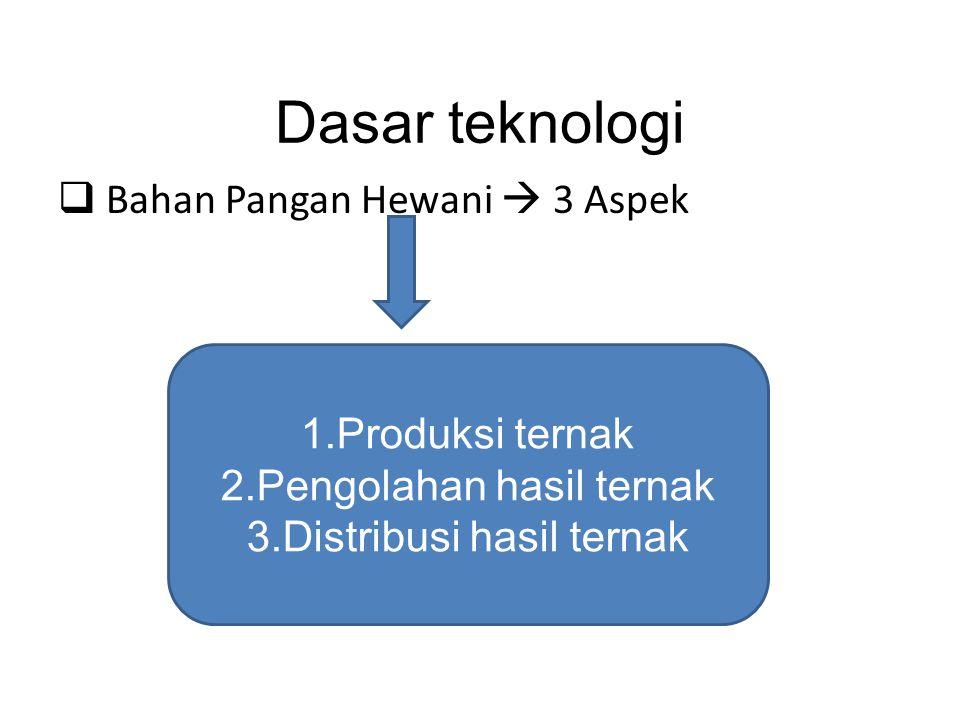 Dasar teknologi Bahan Pangan Hewani  3 Aspek Produksi ternak