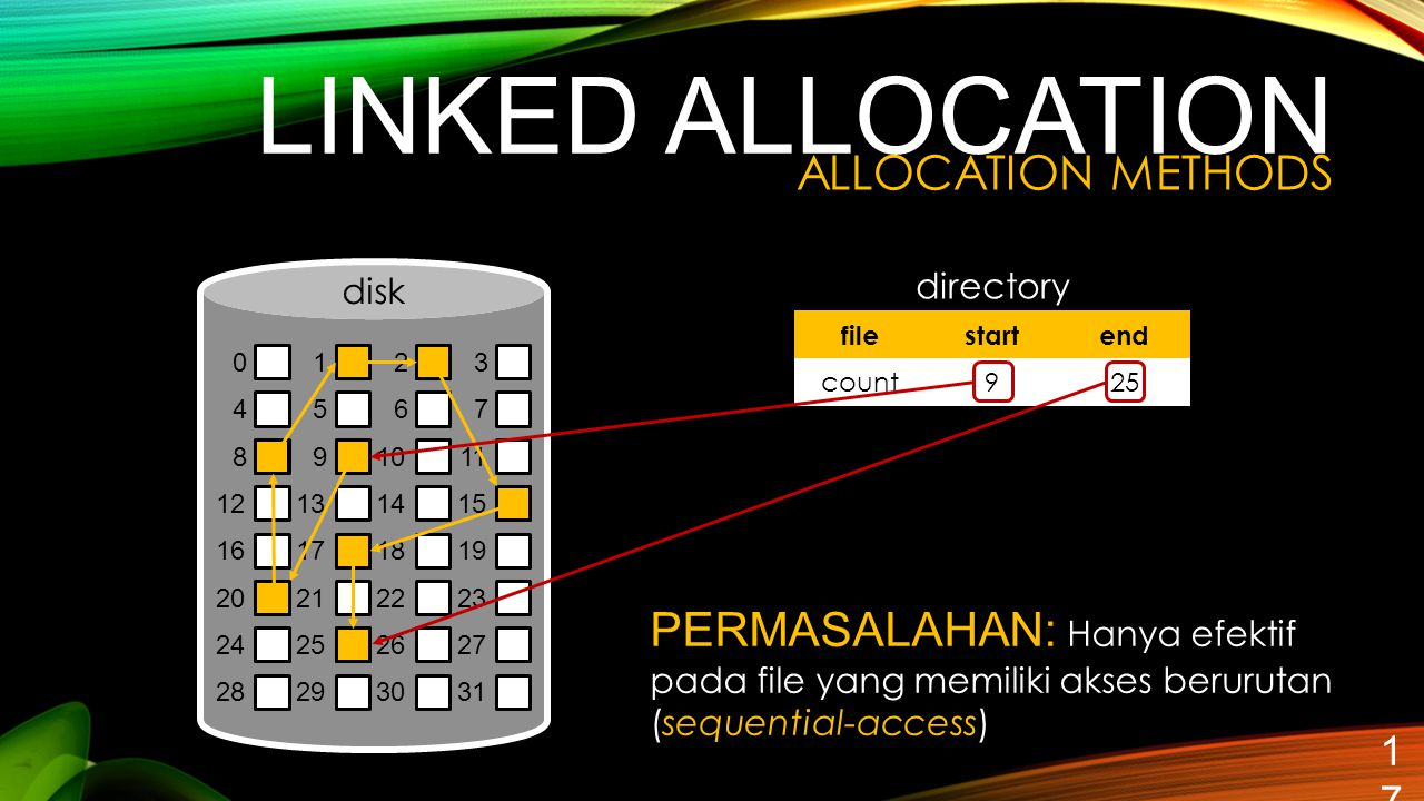 linked ALLOCATION ALLOCATION METHODS