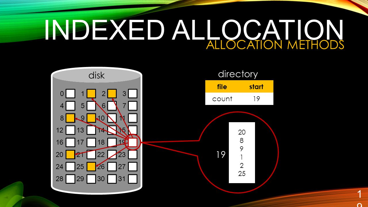 INDEXED ALLOCATION ALLOCATION METHODS directory disk 19 1 2 3 4 5 6 7