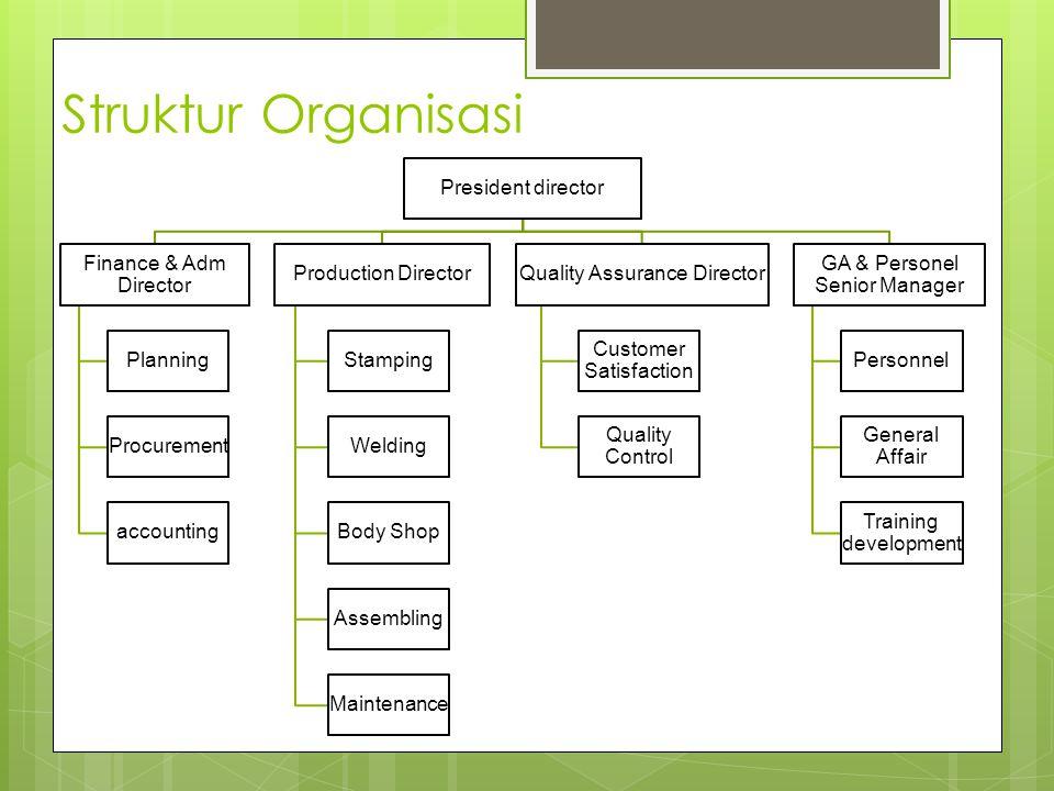 Struktur Organisasi President director Finance & Adm Director Planning