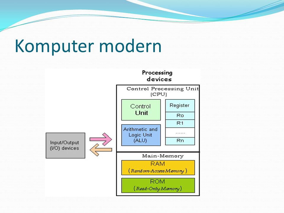 Komputer modern