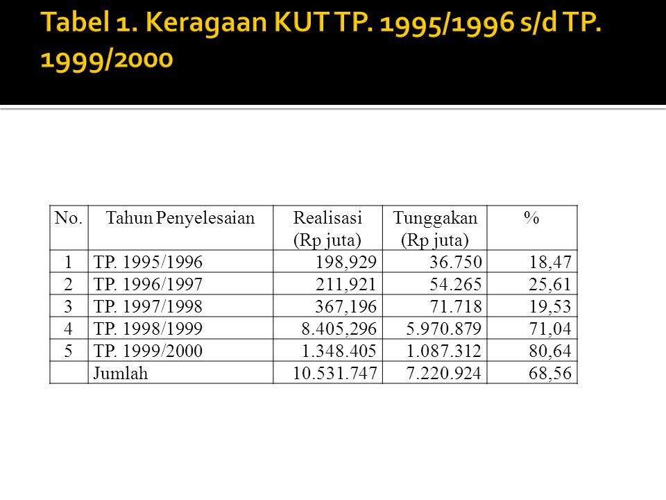 Tabel 1. Keragaan KUT TP. 1995/1996 s/d TP. 1999/2000