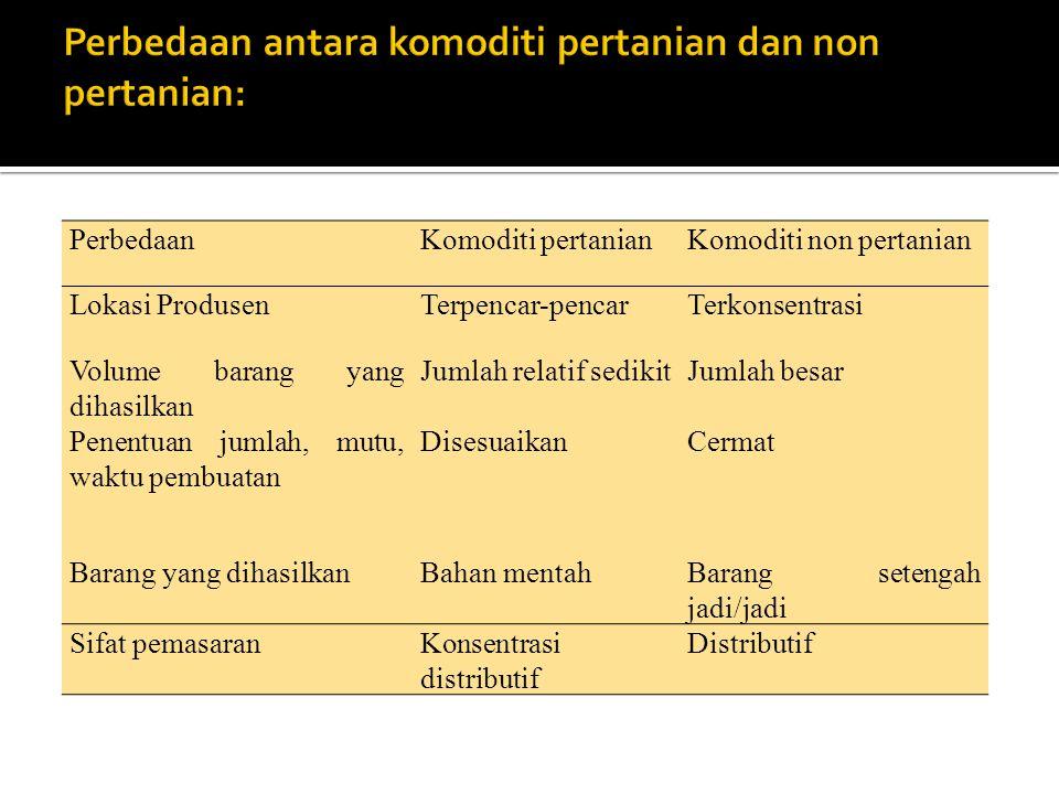 Perbedaan antara komoditi pertanian dan non pertanian: