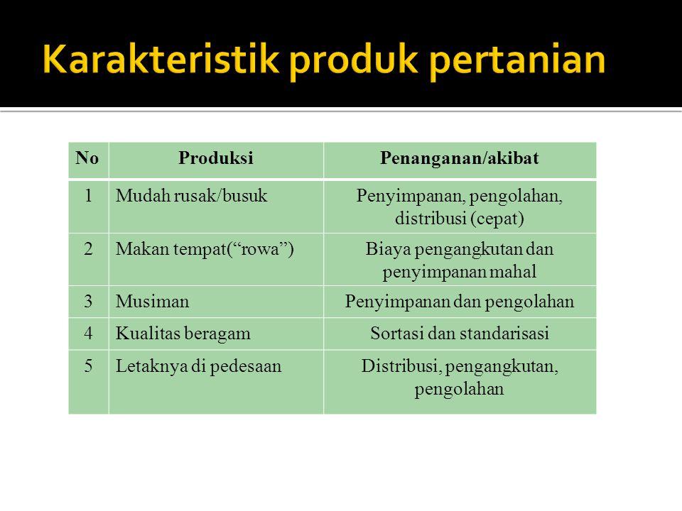 Karakteristik produk pertanian