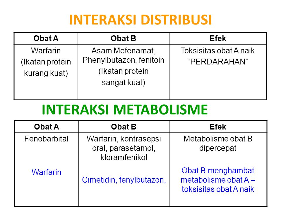 INTERAKSI METABOLISME