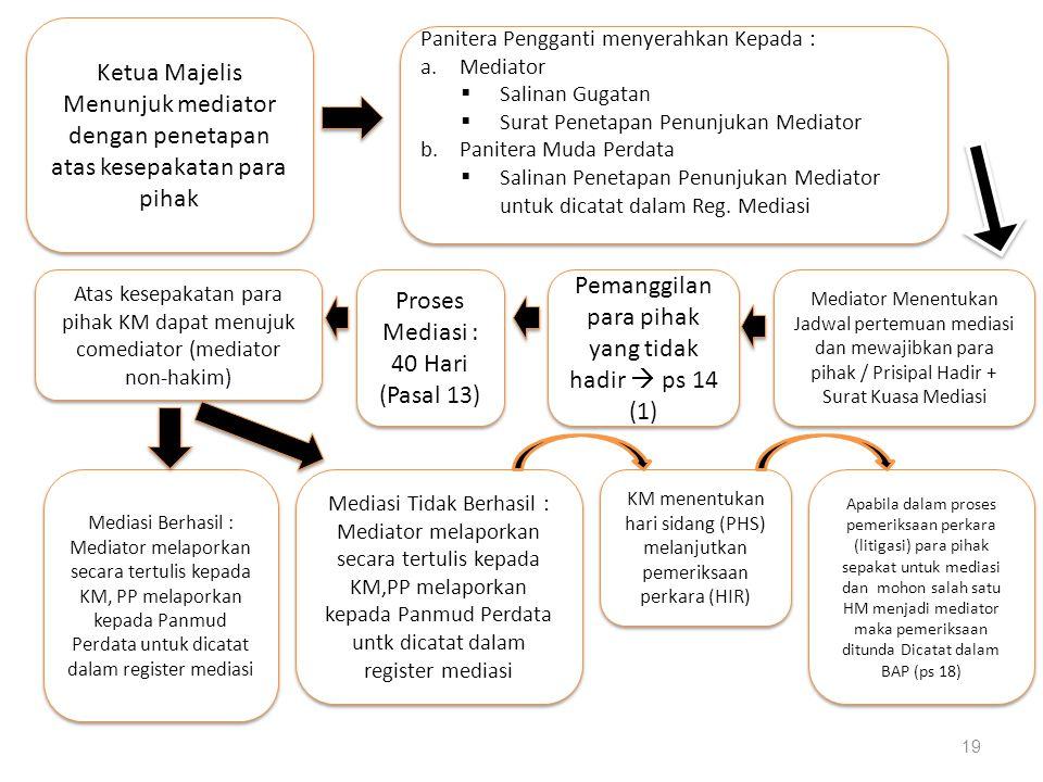 Proses Mediasi : 40 Hari (Pasal 13)