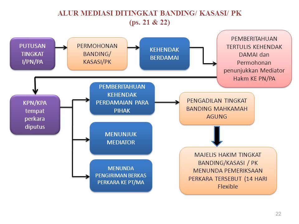 ALUR MEDIASI DITINGKAT BANDING/ KASASI/ PK (ps. 21 & 22)