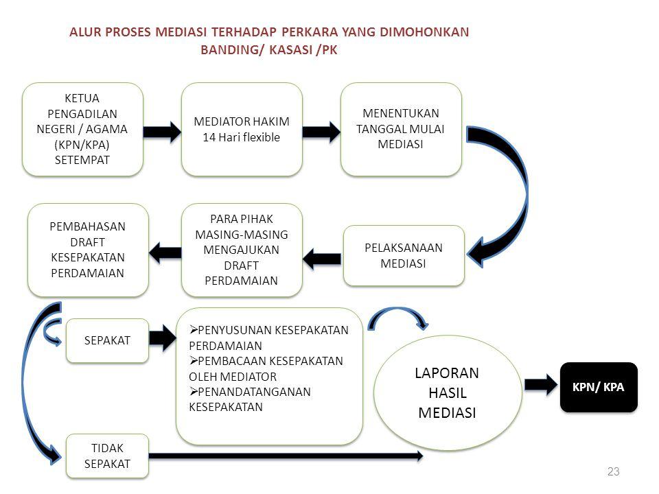 ALUR PROSES MEDIASI TERHADAP PERKARA YANG DIMOHONKAN BANDING/ KASASI /PK