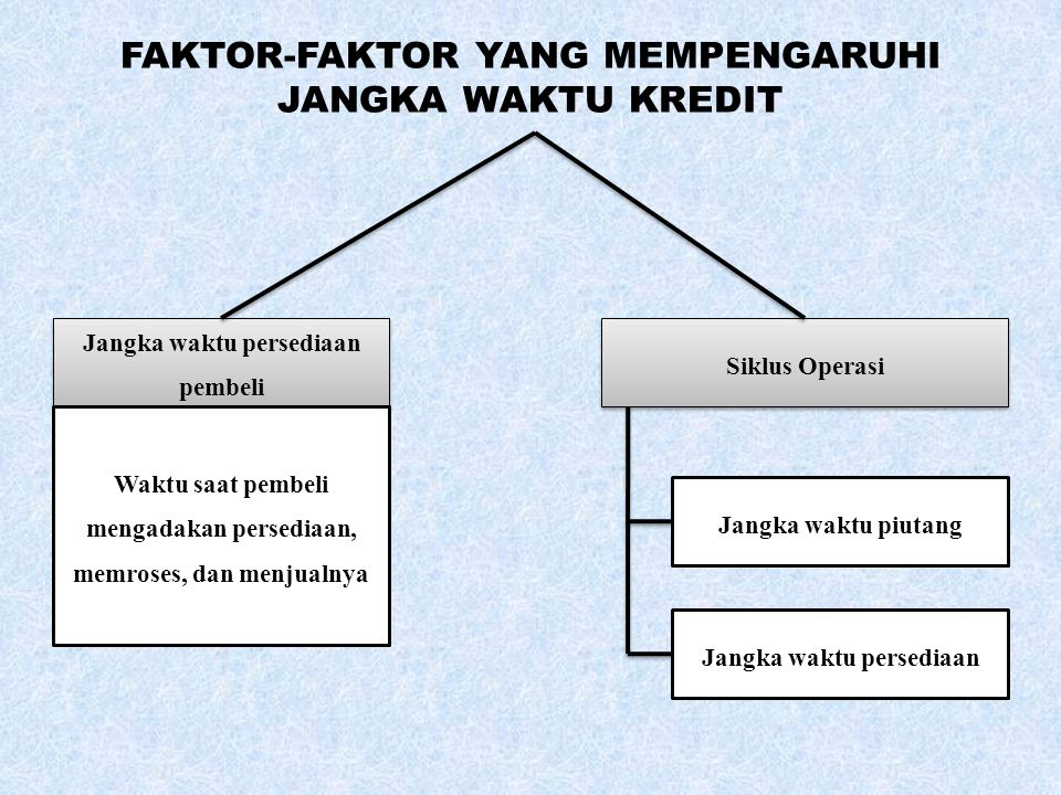 FAKTOR-FAKTOR YANG MEMPENGARUHI JANGKA WAKTU KREDIT
