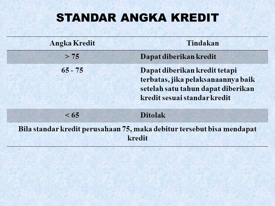 STANDAR ANGKA KREDIT Angka Kredit Tindakan > 75