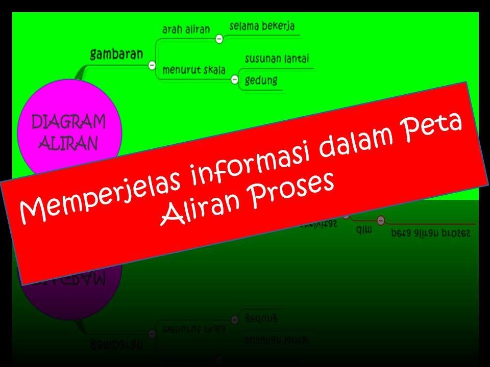 Memperjelas informasi dalam Peta Aliran Proses