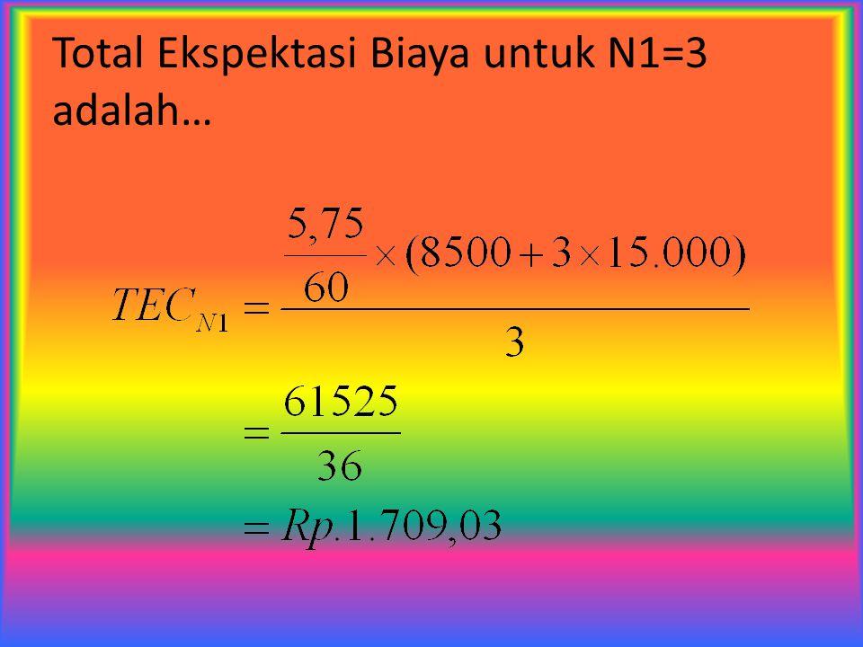 Total Ekspektasi Biaya untuk N1=3 adalah…