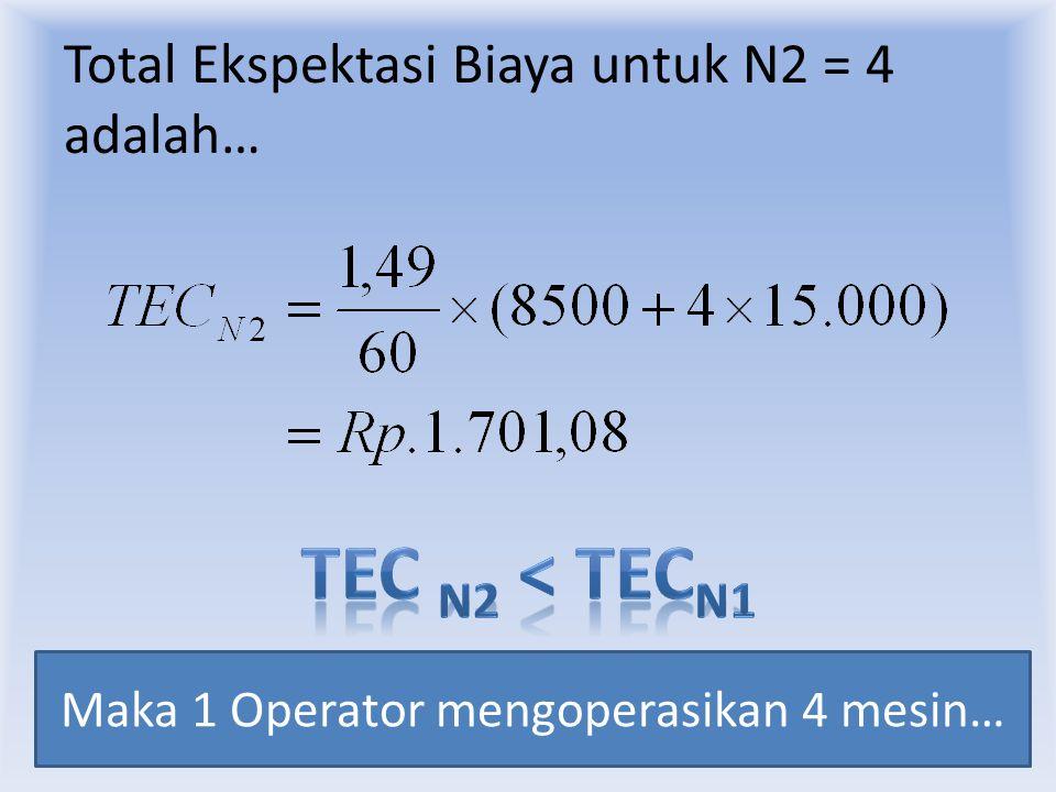 Total Ekspektasi Biaya untuk N2 = 4 adalah…