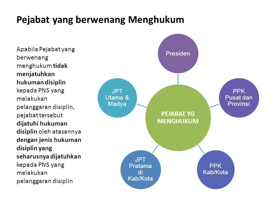 JPT Pratama di Kab/Kota