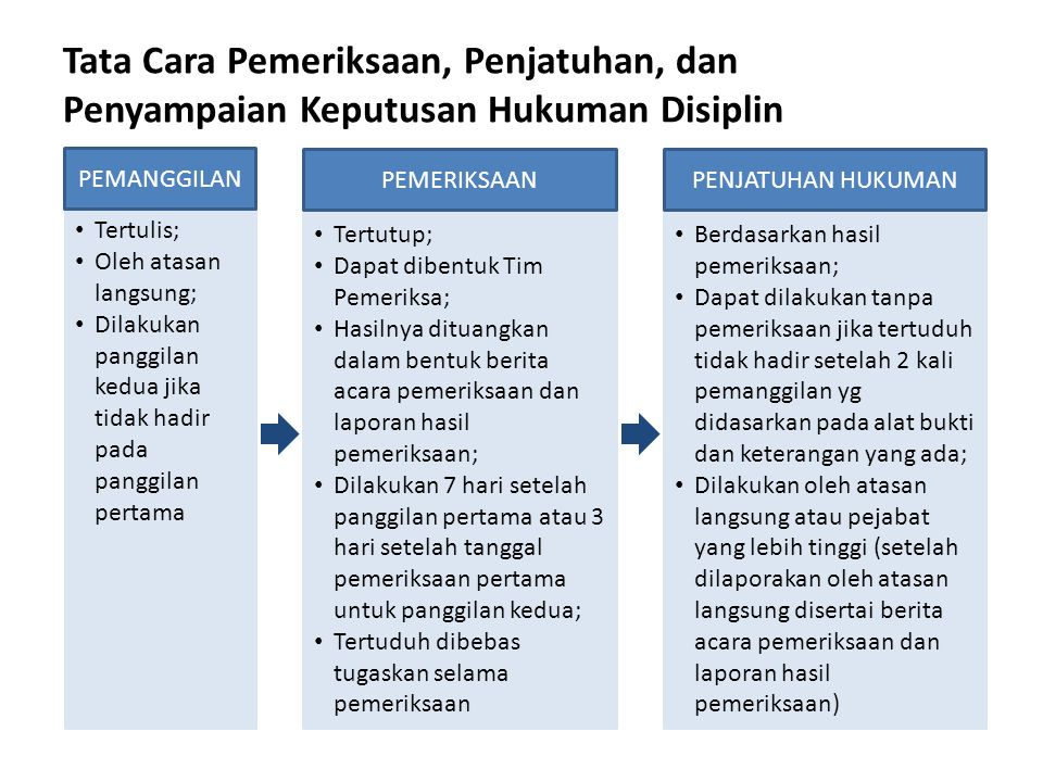 Tata Cara Pemeriksaan, Penjatuhan, dan Penyampaian Keputusan Hukuman Disiplin