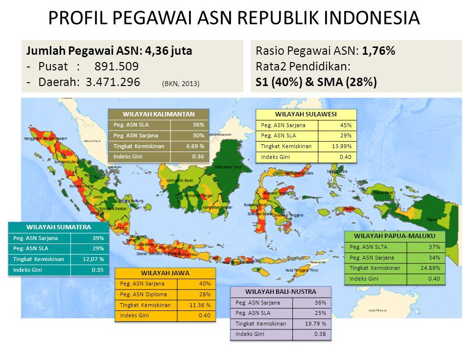PROFIL PEGAWAI ASN REPUBLIK INDONESIA