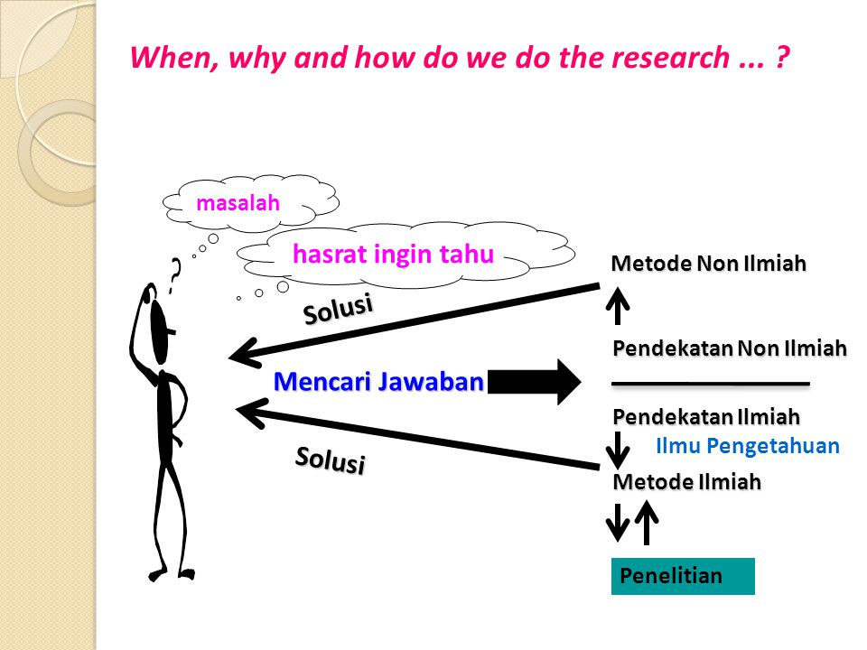 When, why and how do we do the research ...