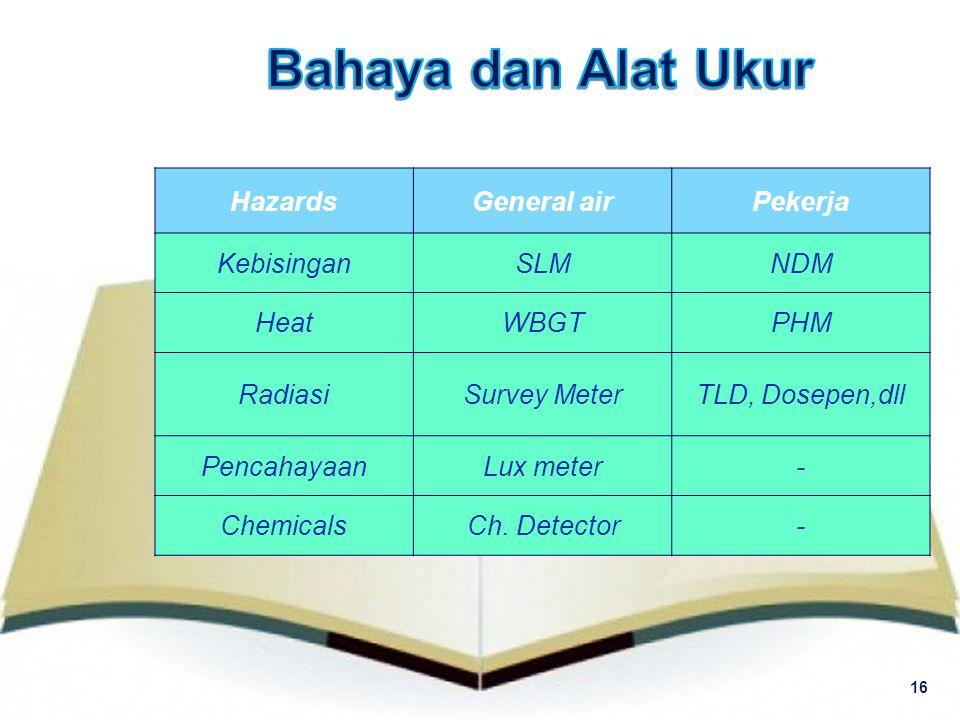 Bahaya dan Alat Ukur Hazards General air Pekerja Kebisingan SLM NDM