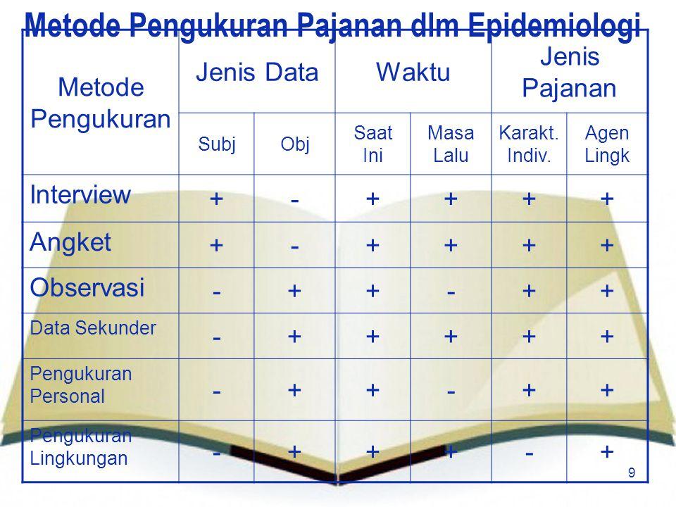 Metode Pengukuran Pajanan dlm Epidemiologi