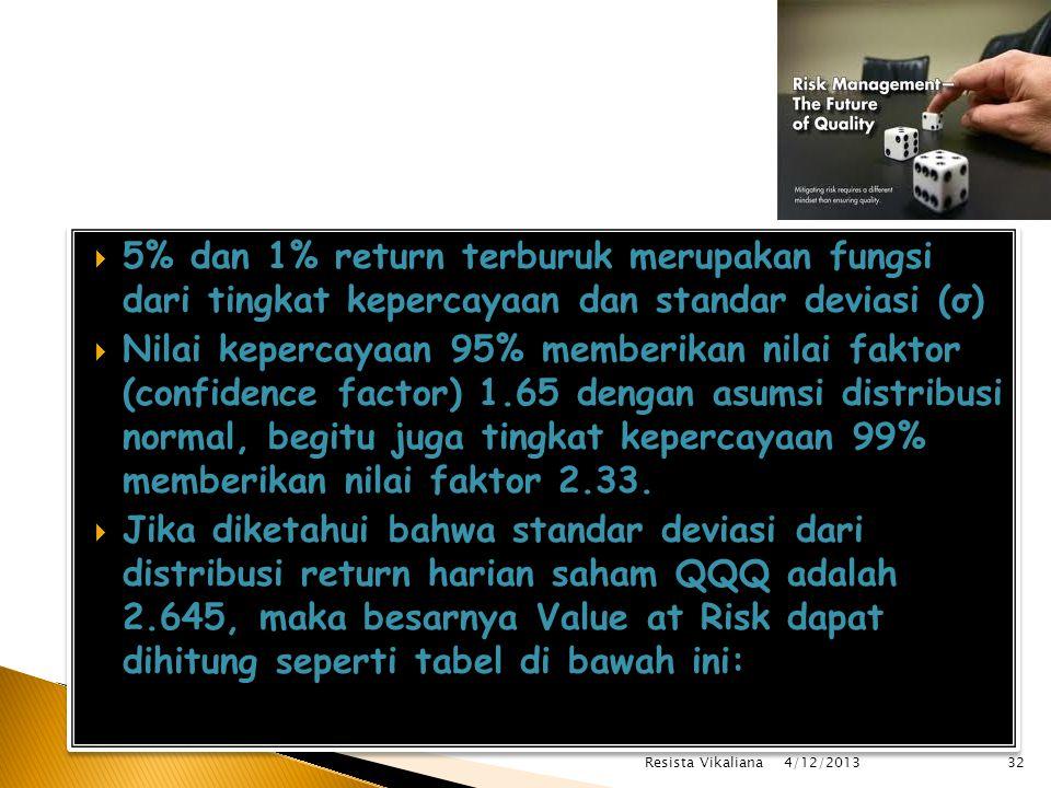 5% dan 1% return terburuk merupakan fungsi dari tingkat kepercayaan dan standar deviasi (σ)