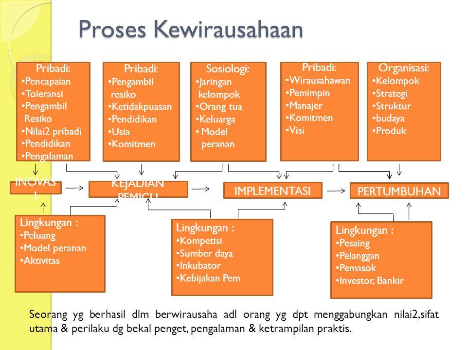 Proses Kewirausahaan Pribadi: Pribadi: Sosiologi: Pribadi: Organisasi: