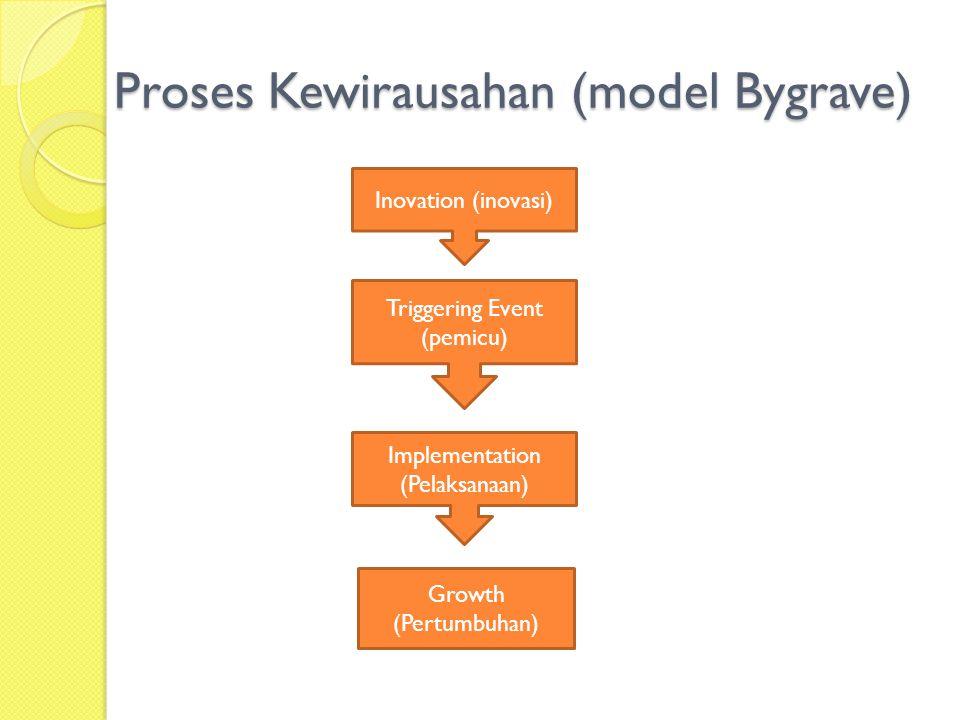 Proses Kewirausahan (model Bygrave)