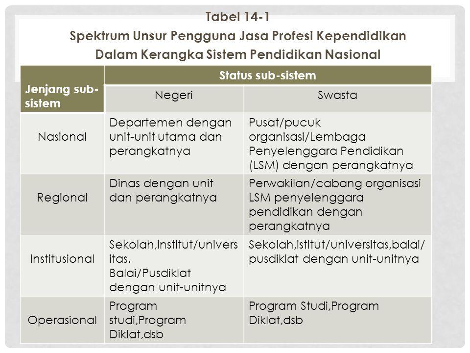 Tabel 14-1 Spektrum Unsur Pengguna Jasa Profesi Kependidikan Dalam Kerangka Sistem Pendidikan Nasional