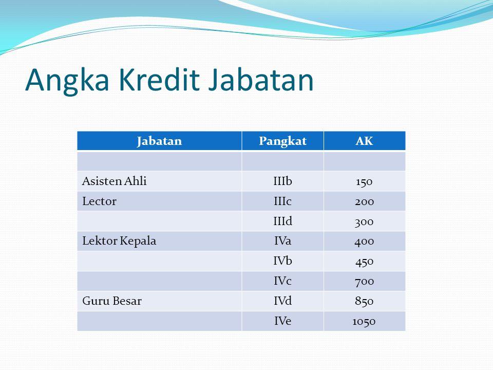 Angka Kredit Jabatan Jabatan Pangkat AK Asisten Ahli IIIb 150 Lector