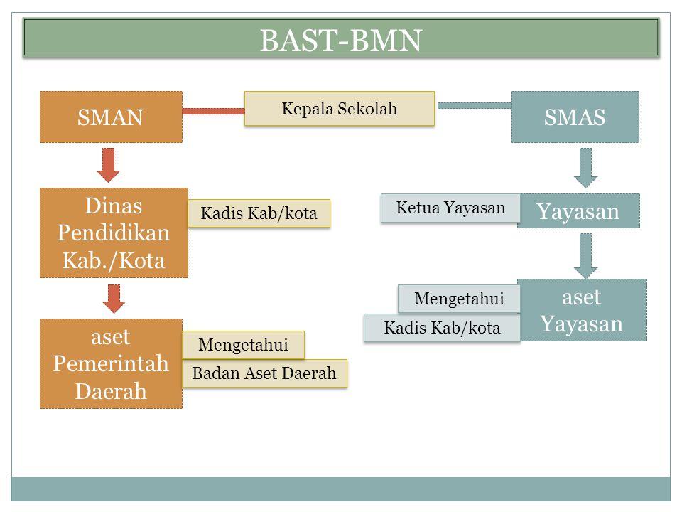 BAST-BMN SMAN SMAS Dinas Pendidikan Kab./Kota Yayasan aset Yayasan