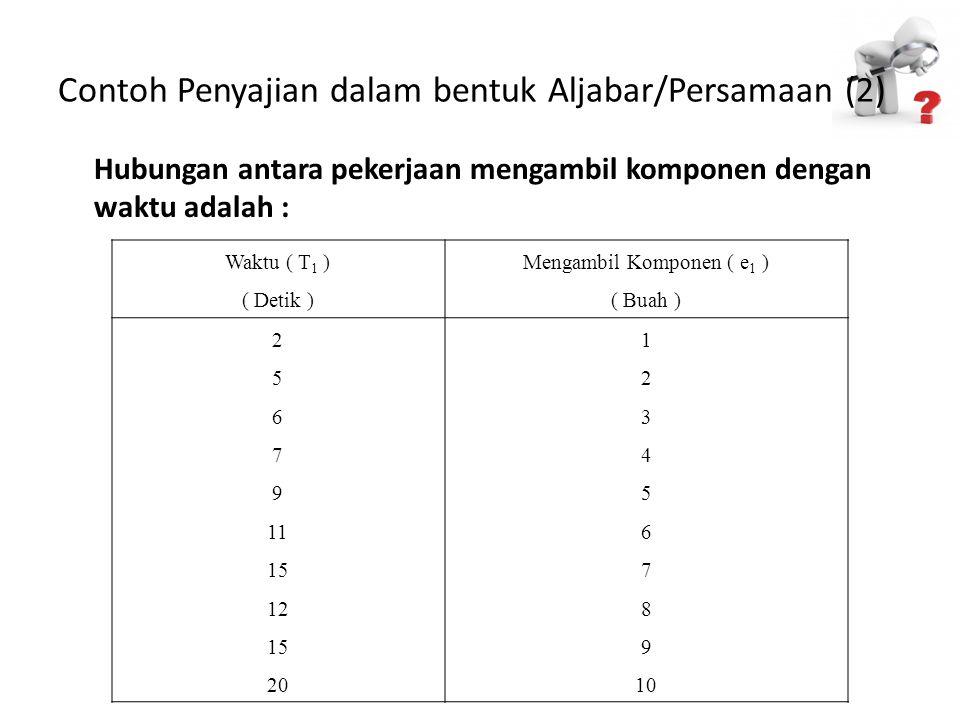 Contoh Penyajian dalam bentuk Aljabar/Persamaan (2)