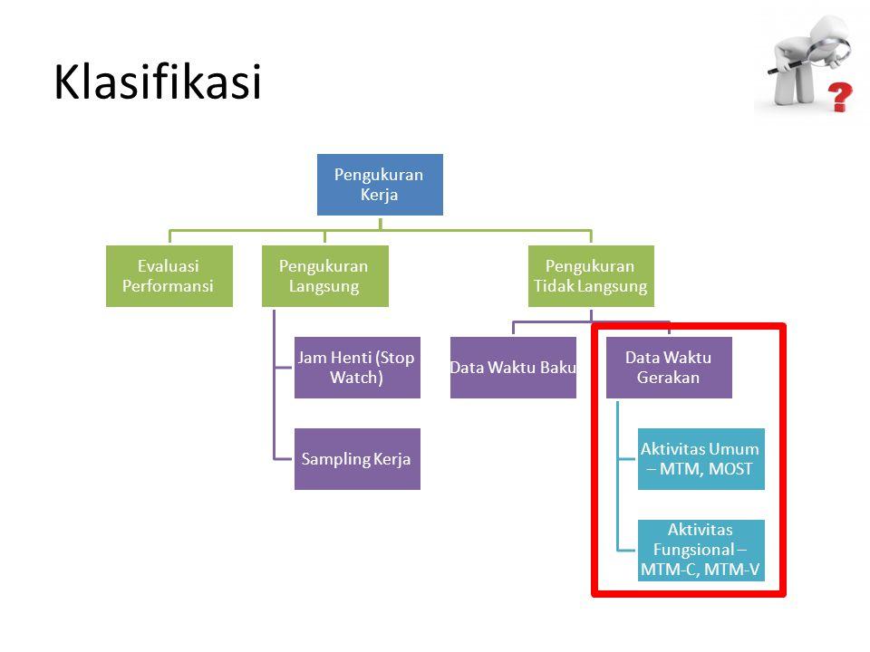 Klasifikasi Pengukuran Kerja Evaluasi Performansi Pengukuran Langsung