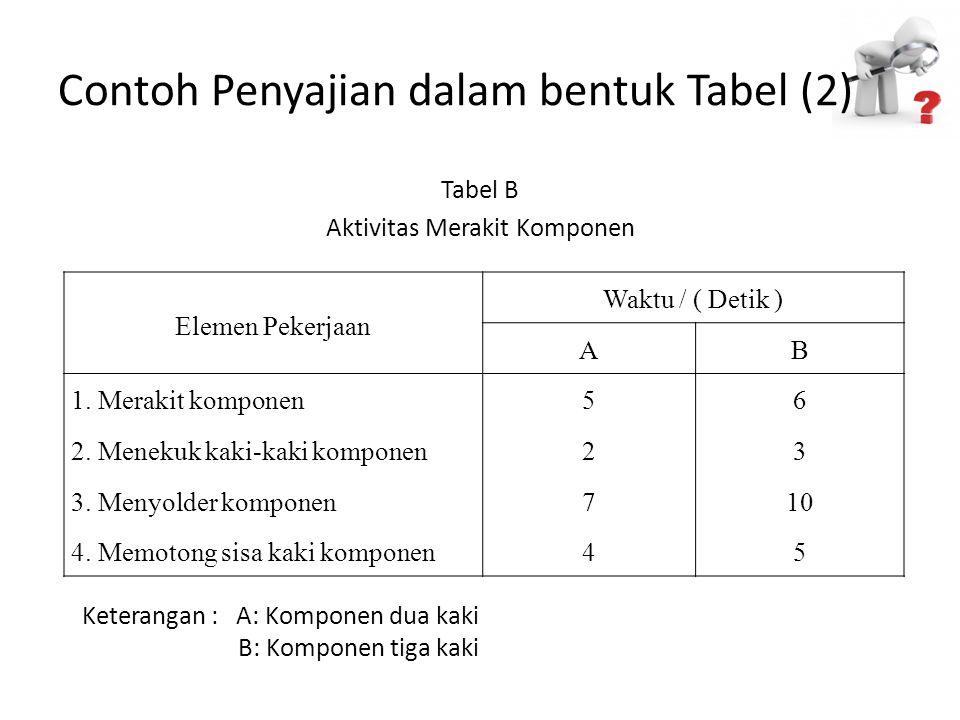 Contoh Penyajian dalam bentuk Tabel (2)