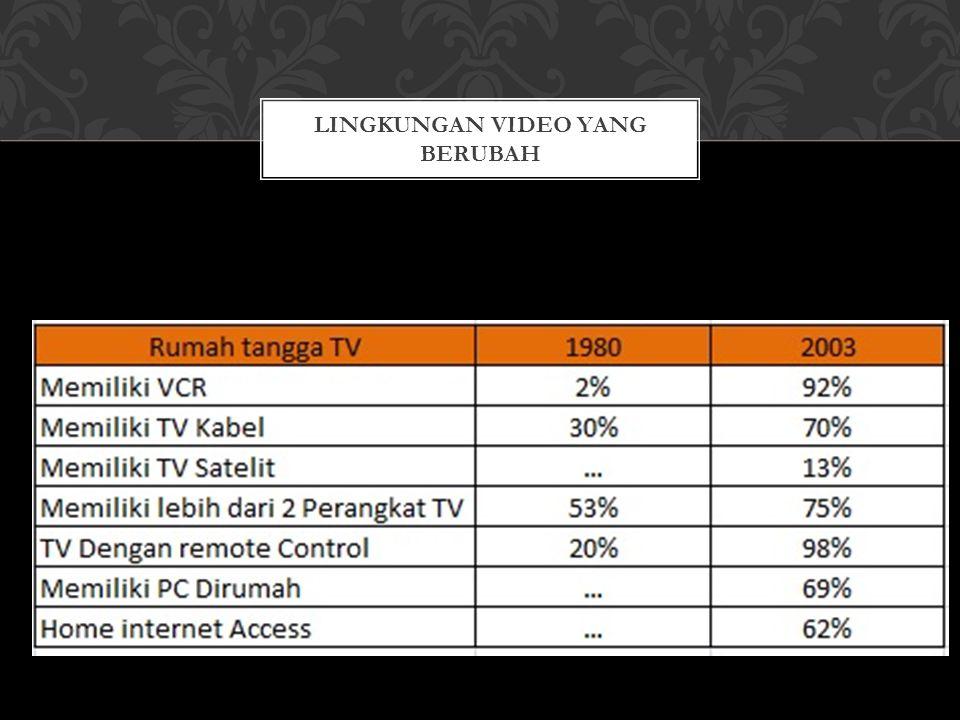 Lingkungan Video yang berubah
