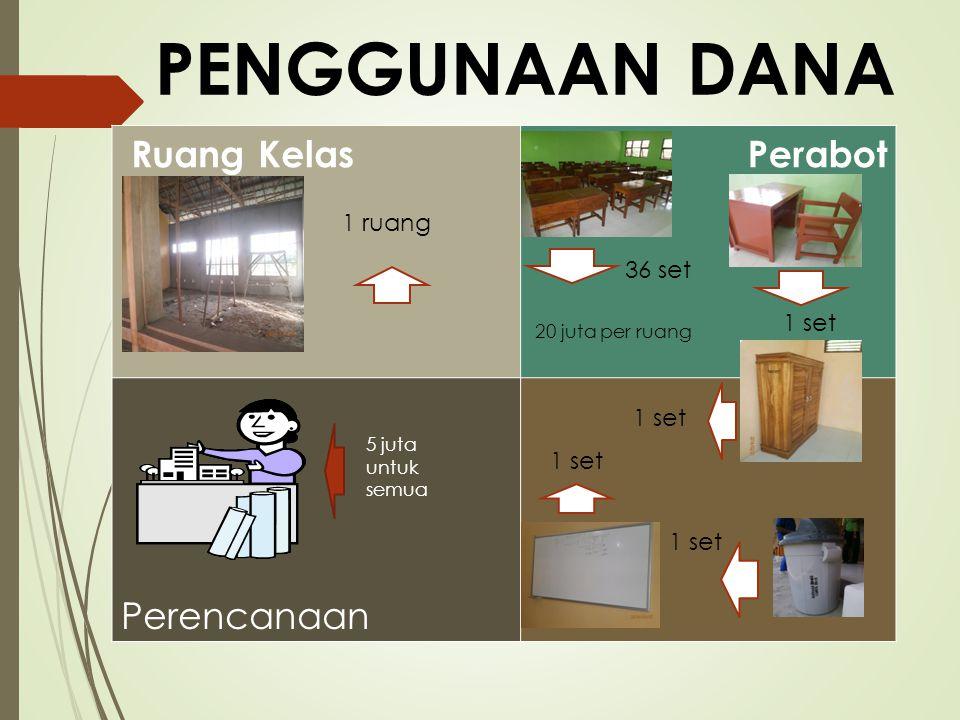 PENGGUNAAN DANA Ruang Kelas Perabot Perencanaan 1 ruang 36 set 1 set