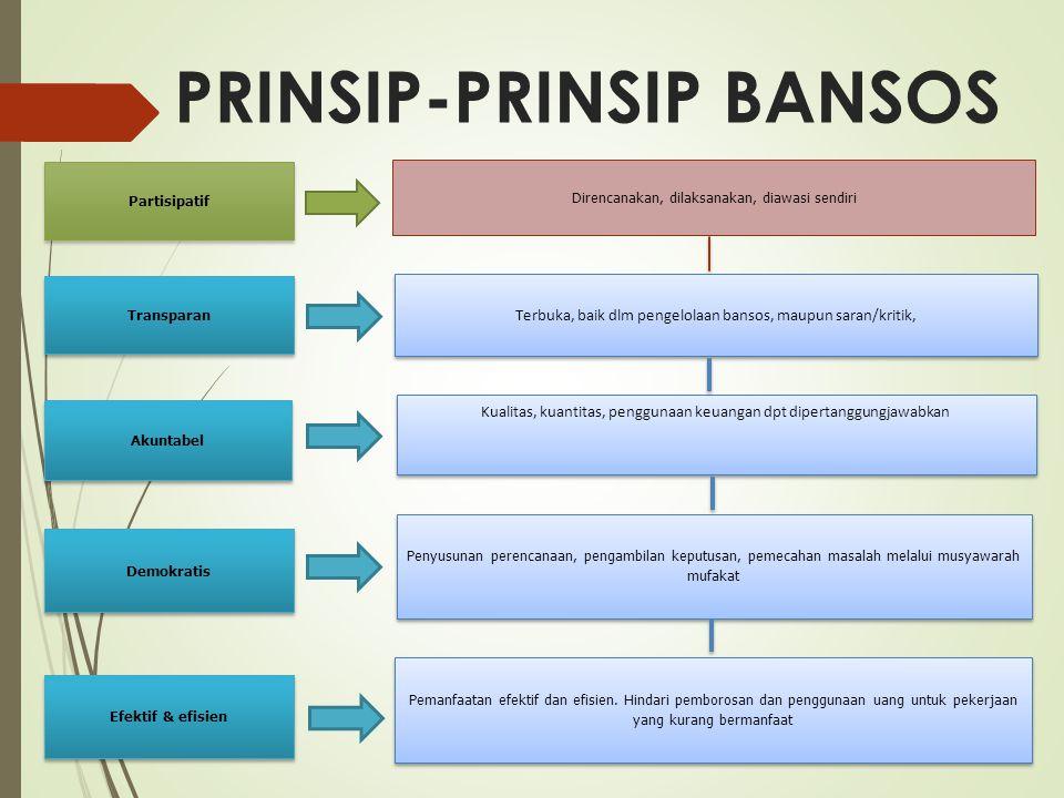 PRINSIP-PRINSIP BANSOS