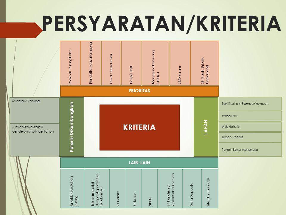 PERSYARATAN/KRITERIA