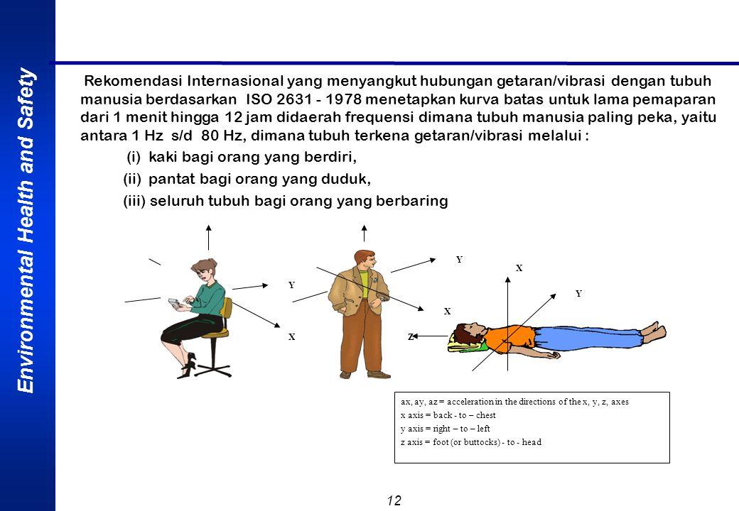 (i) kaki bagi orang yang berdiri, (ii) pantat bagi orang yang duduk,