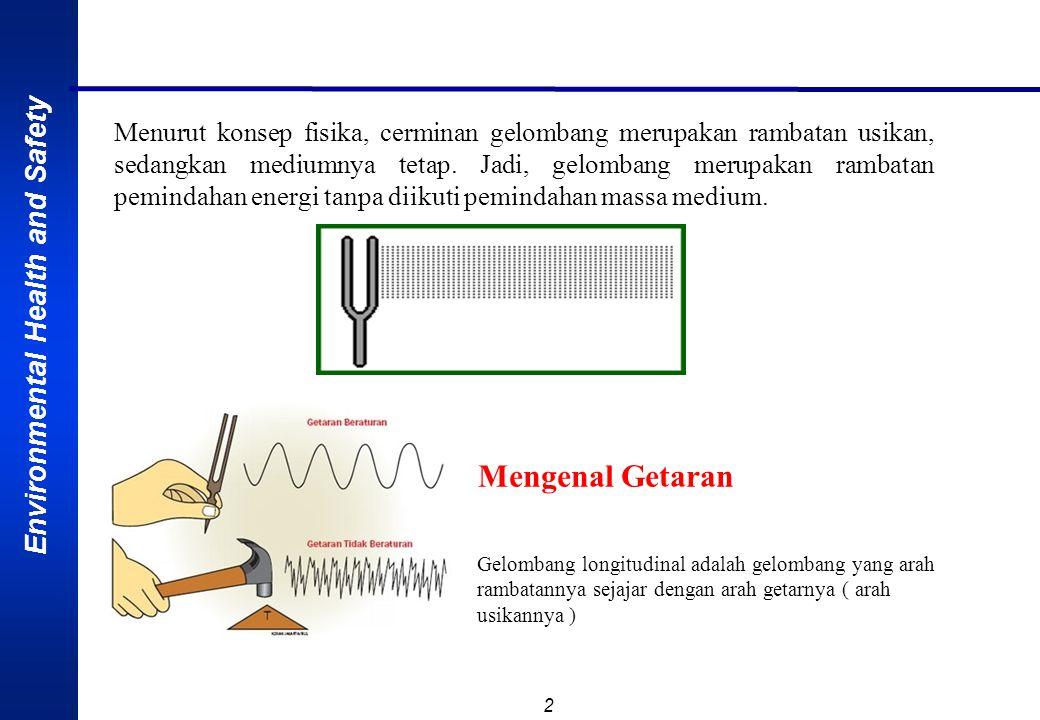 Menurut konsep fisika, cerminan gelombang merupakan rambatan usikan, sedangkan mediumnya tetap. Jadi, gelombang merupakan rambatan pemindahan energi tanpa diikuti pemindahan massa medium.