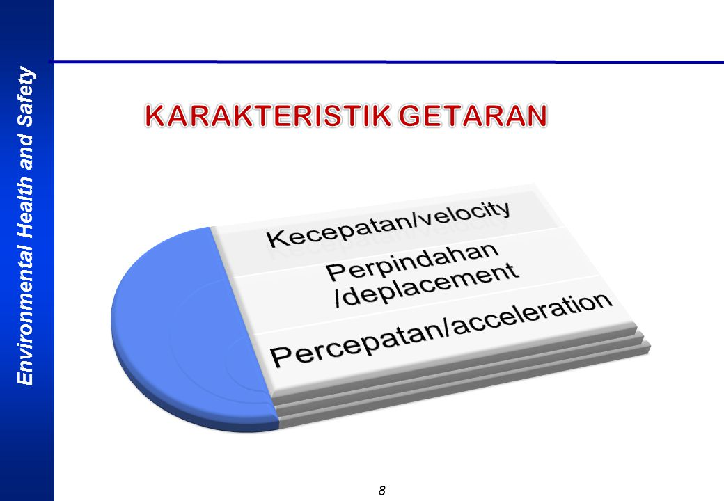 KARAKTERISTIK GETARAN