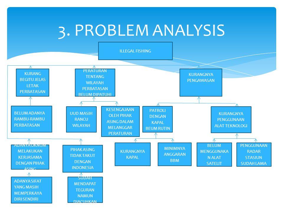 3. PROBLEM ANALYSIS MINIMNYA ANGGARAN BBM KURANGNYA KAPAL