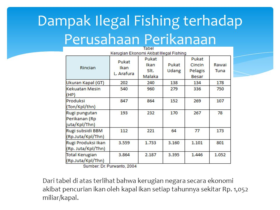 Dampak Ilegal Fishing terhadap Perusahaan Perikanaan