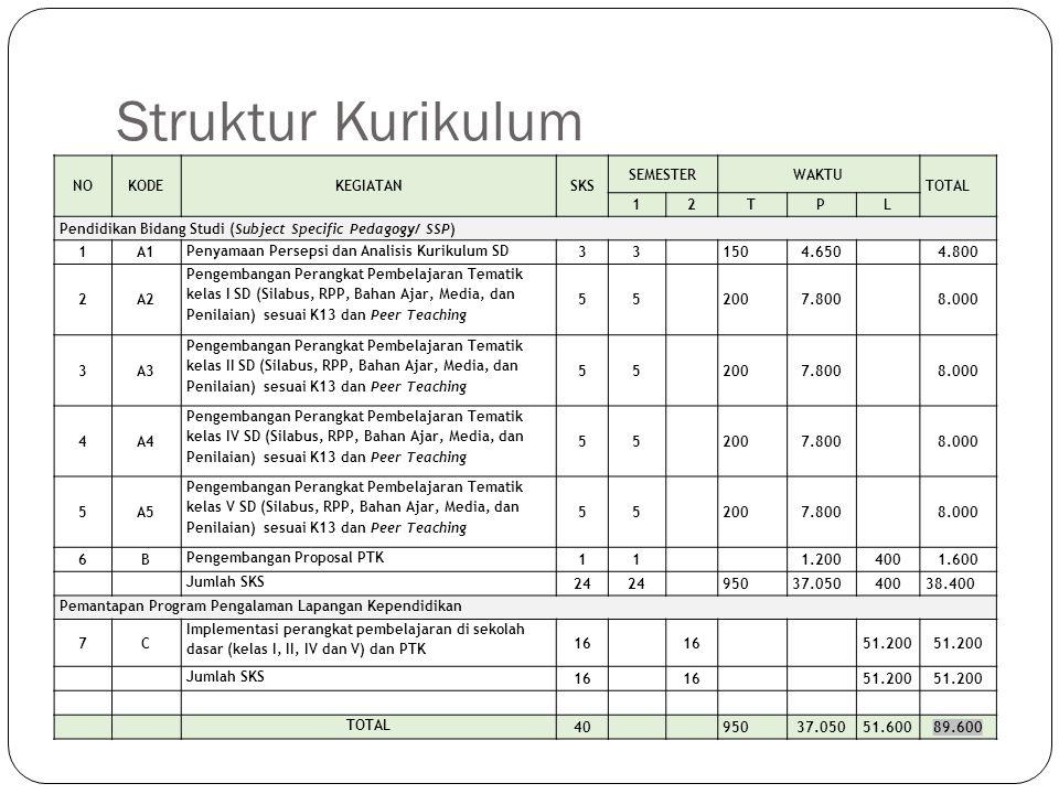 Struktur Kurikulum NO KODE KEGIATAN SKS SEMESTER WAKTU TOTAL 1 2 T P L