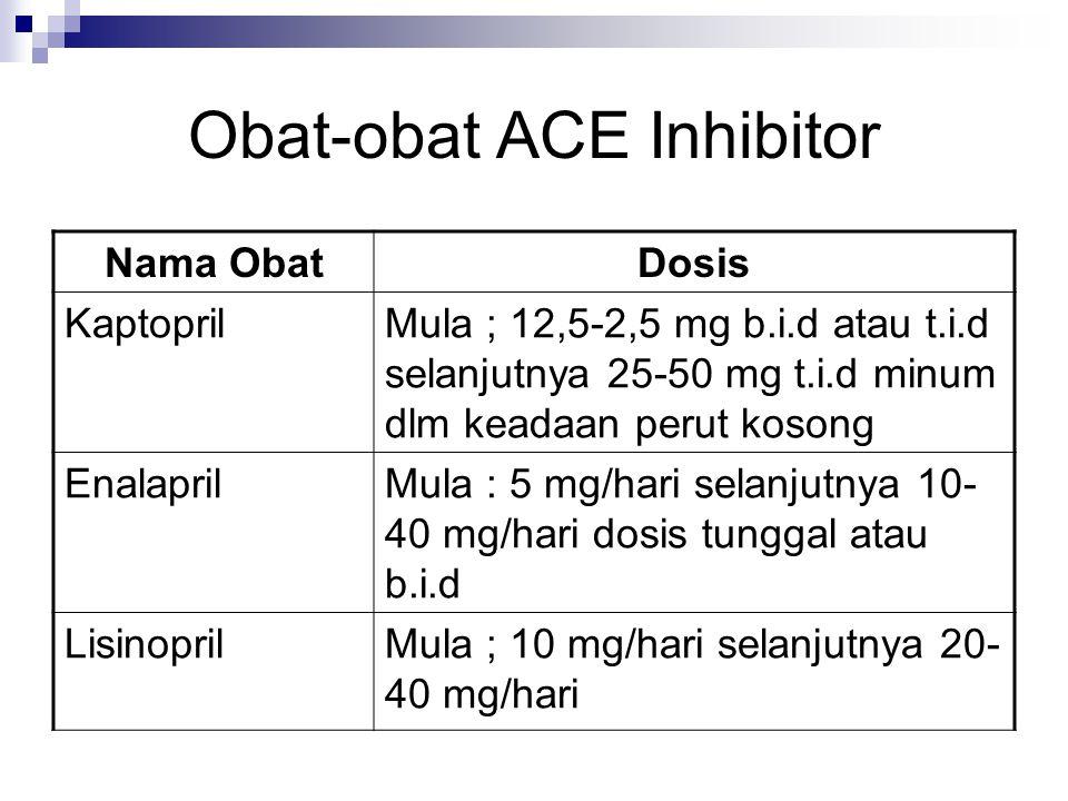 Obat-obat ACE Inhibitor